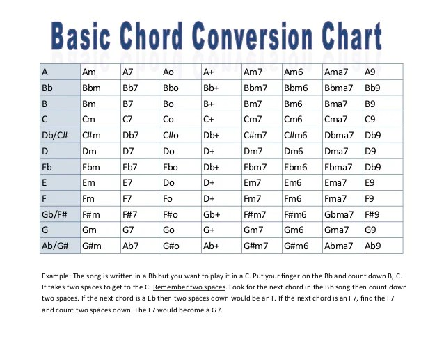 Guitar Capo Conversion Chart Quotes