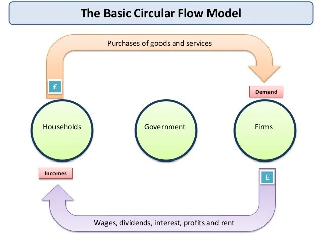 government circular flow diagram house light wiring uk
