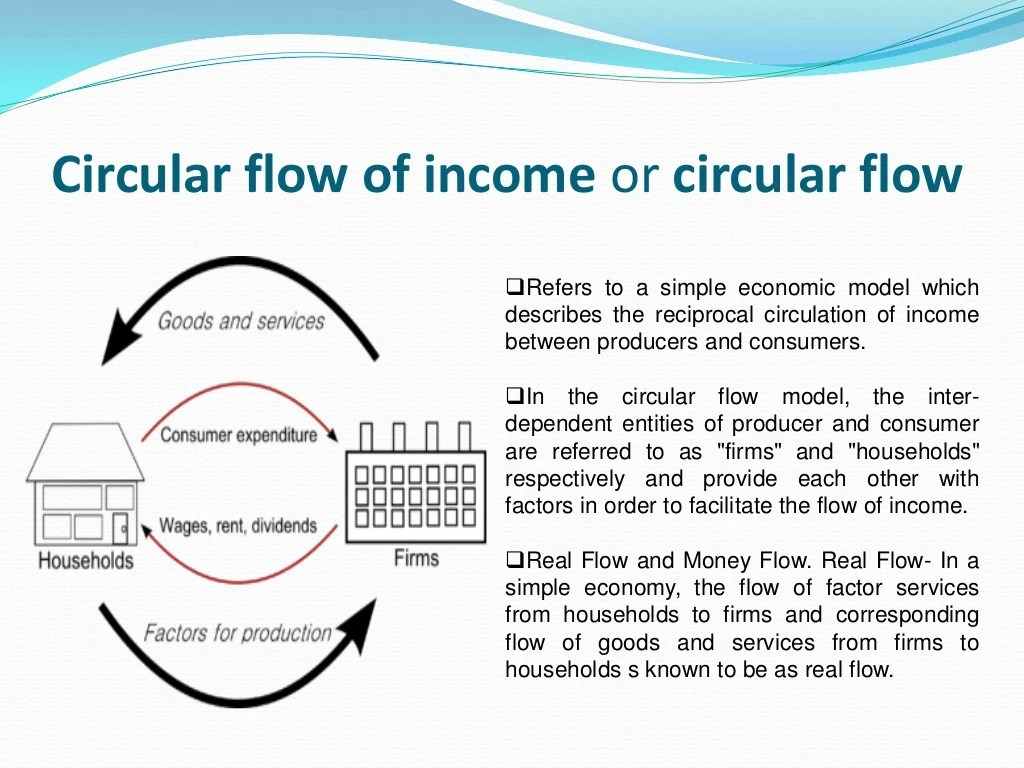 Circular Flow Of Income Or Circular Flow
