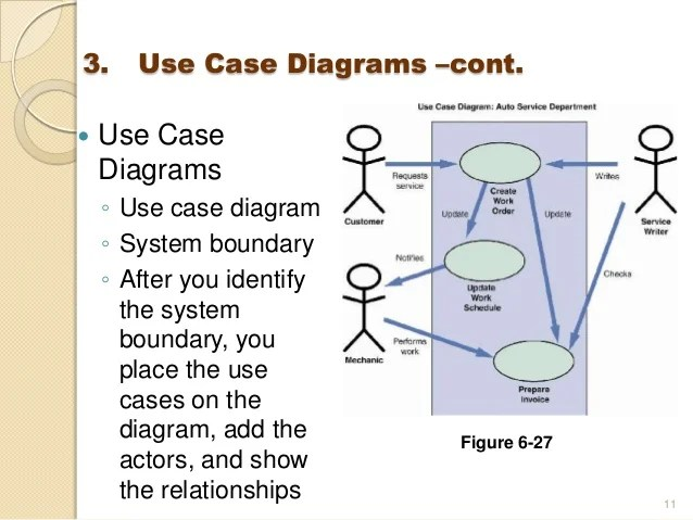 how to draw dfd diagram step by photocell wiring pdf cis 2303 lo3 process modeling