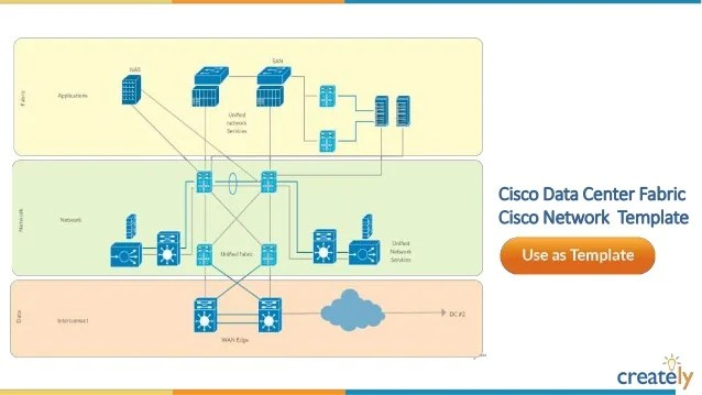 Cisco Network Diagram Templates By Creately