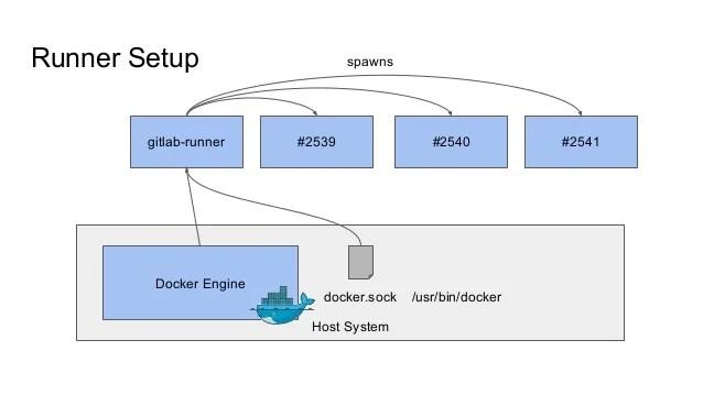 Gitlab Docker Runner - Desain Terbaru Rumah Modern Minimalis