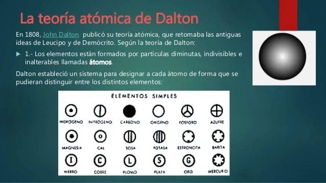 Clase 1 Modelo Atómico De Bohr Y Modelo Actual