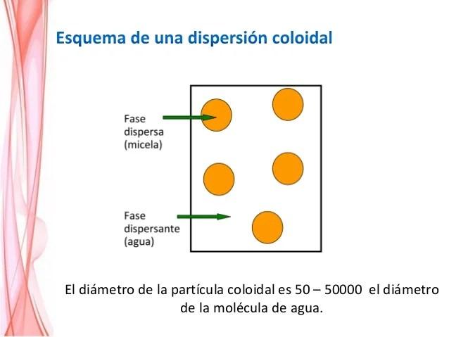 Dispersiones coloidales