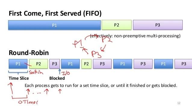 Smarter Scheduling (Priorities. Preemptive Priority Scheduling. Lotte…