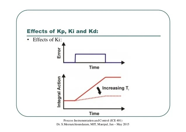 Class 20 Effect Of Kp Ki Kd And Pid Control Mode
