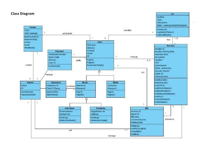 class system diagram solar panel wiring for caravan online auction