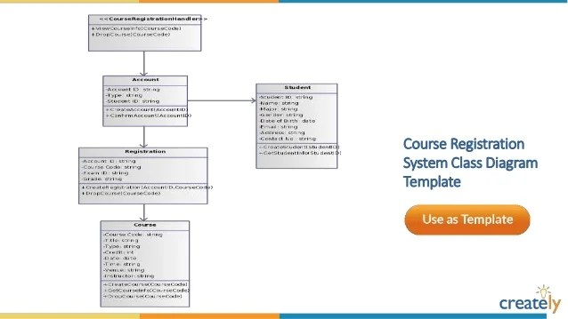 course registration activity diagram of a microscope and functions its parts class templates by creately library management system template
