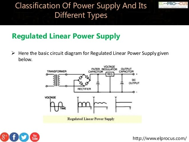 The Block Diagram Of Basic Series Dc Voltage Regulator Is Shown In
