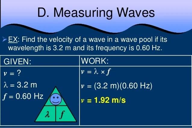 Anatomy Of A Wave Physics
