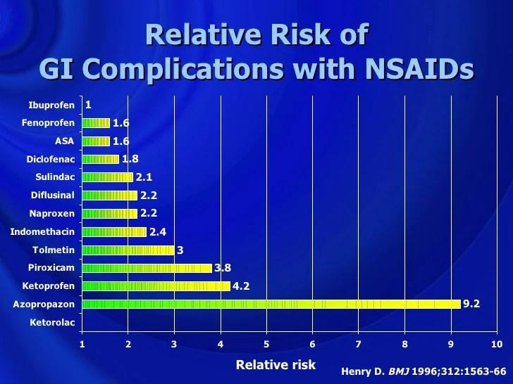 Clinical Nsaids Usage