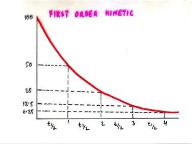 First Order Kinetics???Absorption, distribution, biotransformationand excretion processes are mostlyoccurring at ...