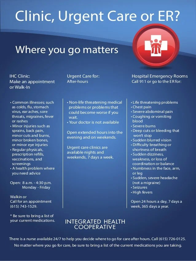 Clinic vs urgent care vs emergency room poster