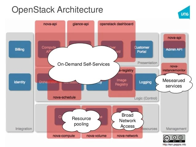 Vngird  Cloud Computing & Openstack Discussion 352014