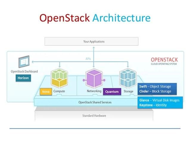 Cloud Computing Using Openstack