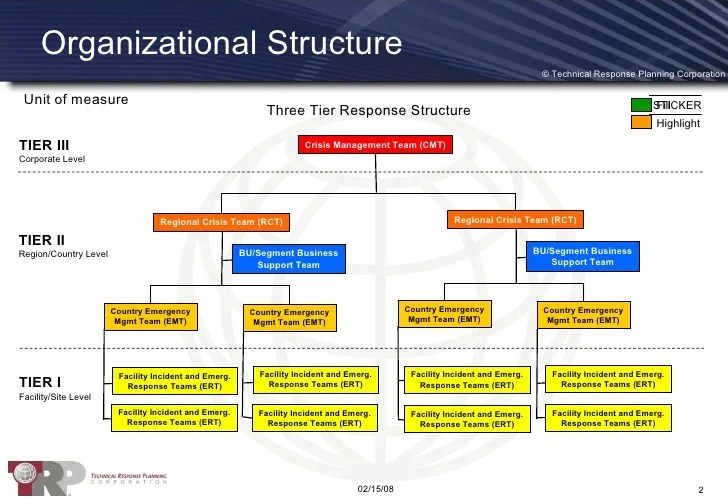 Organizational structure also crisis management framework rh slideshare