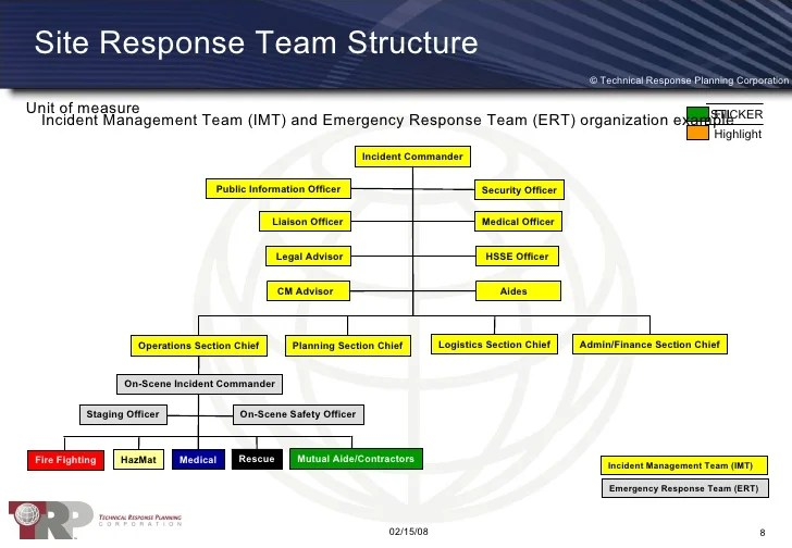 site response team structure also crisis management framework rh slideshare