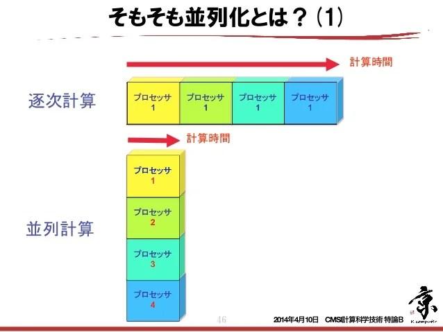 CMSI計算科學技術特論B(1) スーパーコンピュータとアプリケーションの性能