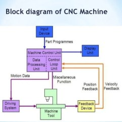 How To Read Simple Wiring Diagrams Patch Cable Diagram Block Of Cnc Machine – Readingrat.net