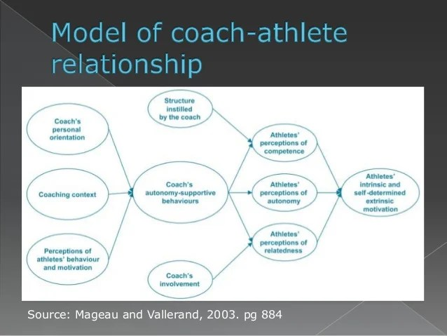 How does coaching style affect athlete prosocial or