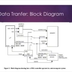 Block Diagram Of Cpu And Explain 2005 Honda Civic Fuse Direct Memory Access(dma)