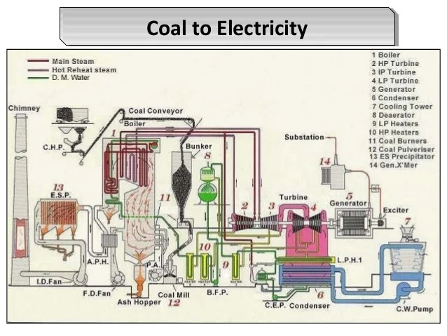 Coal Based Power Plant