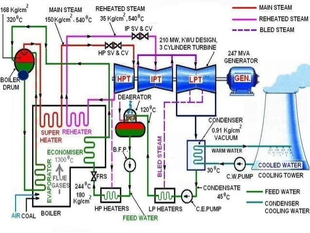 Coal based power plant