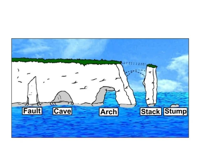 caves arches stacks and stumps diagram electron transport chain for dummies coastal erosion processes