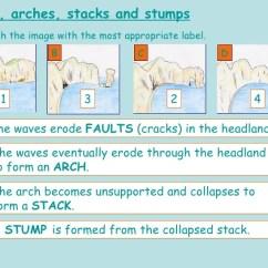Caves Arches Stacks And Stumps Diagram Vl Wiring Coastal Ersional Landforms