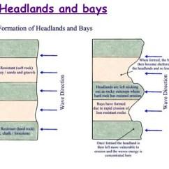 Caves Arches Stacks And Stumps Diagram Capacitor Wiring Car Audio Coastal Landforms