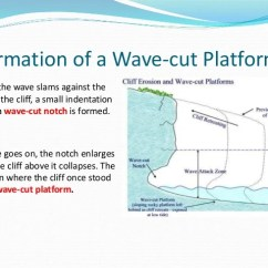 Wave Cut Platform Diagram Doorbell Wiring Max Length Coastal Landforms ( Leiya Salis)