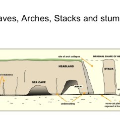 Caves Arches Stacks And Stumps Diagram Frequency Drive Wiring For Coastlines Under Threat