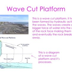 Wave Cut Platform Diagram Trailer Plug Wiring Us Coastlines Under Threat