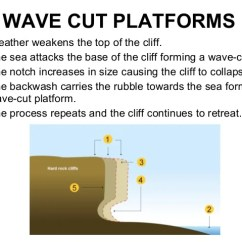 Wave Cut Platform Diagram Skin Layers Labeled Simple Coasts Revision Gcse