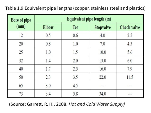 table equivalent pipe also cold water supply and sizing rh slideshare