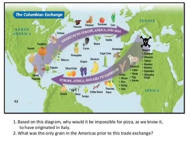 columbian exchange diagram toyota 4runner wiring colombian