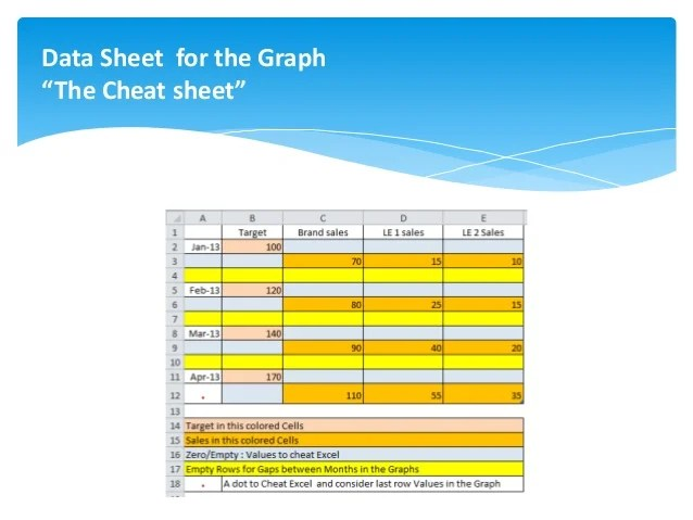 Data sheet for the graph  cthe cheat   also column and stacked mixed chart in excel powerpoint rh slideshare