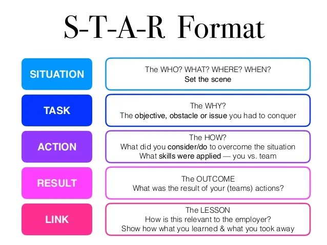 situation task action result examples resume