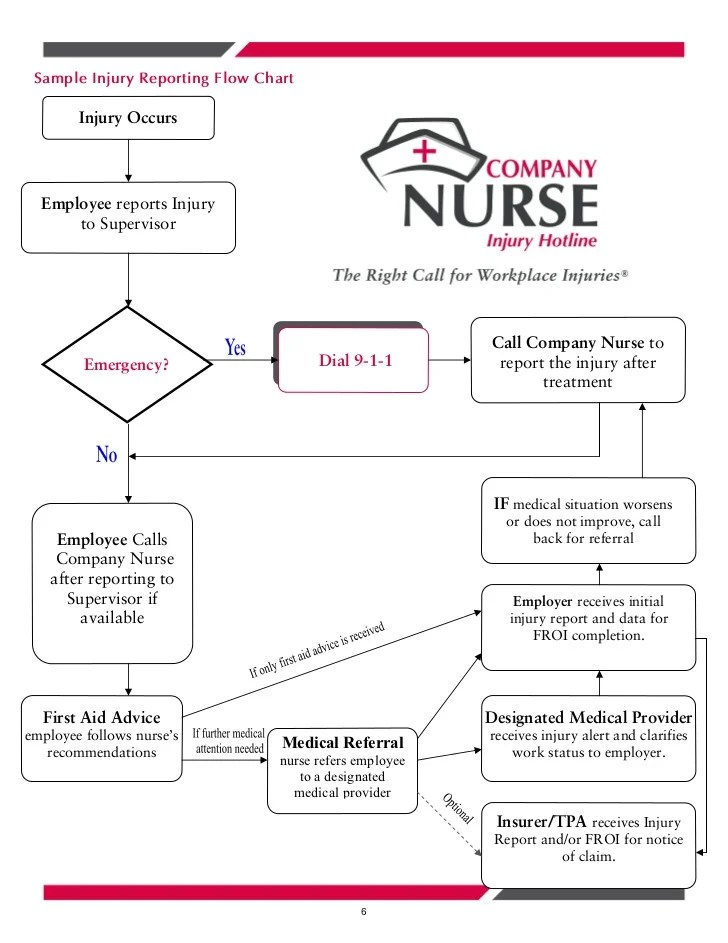 Administration sample injury reporting flow chart occurs employee also commercial entities information overview rh slideshare