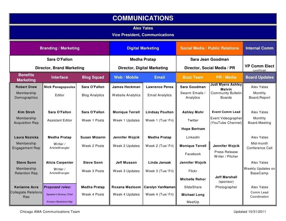 Communications alex yates also team org chart rh slideshare