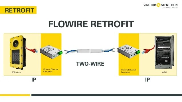 Twi Twowire Interface Twowire Communication Wiring Diagram