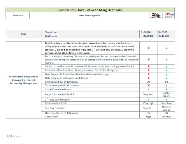 Comparison also tally erp vs marg detailed choose the  rh slideshare