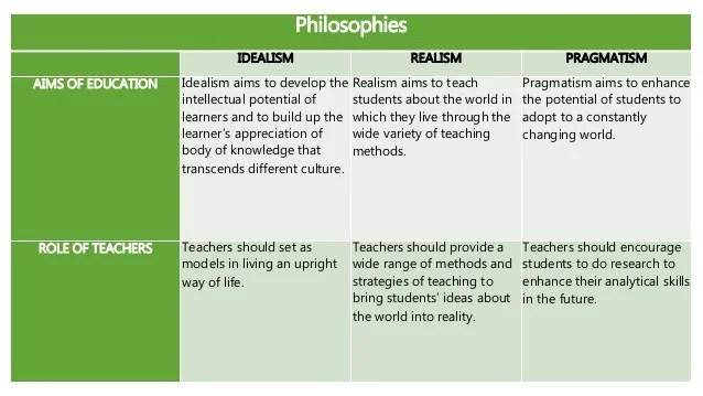 Comparison matrix of major philosophies