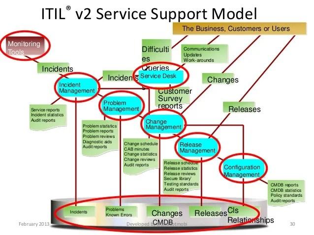 itil processes diagram mercedes w211 wiring diagrams foundations v3 toyskids co v model testing elsavadorla process flow service management