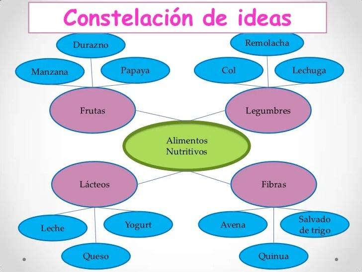 CONSTELACION DE IDEAS | Blog de Educación en el Proceso de