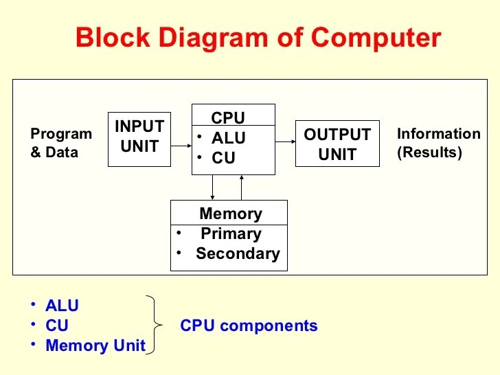 what is computer explain with block diagram wiring ceiling fan light fundamental mba of