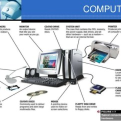 What Is Computer Explain With Block Diagram Emg Wiring The System