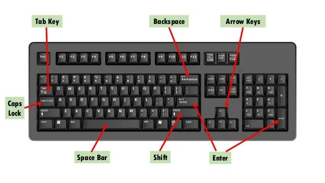 Pin Labelled Computer Keyboard Diagram On Pinterest