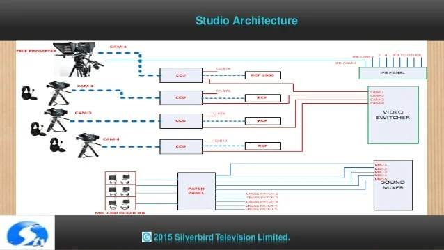 3 Channel Video Switcher Wiring Diagram Broadcast Tv Station Concept