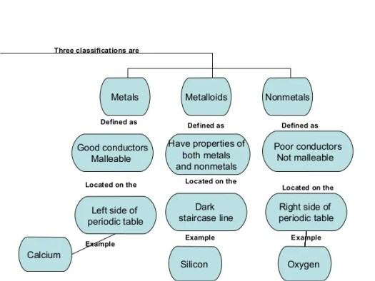 concept map concept map nonmetals periodic table families elements periods metals